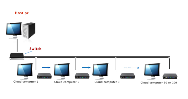 Linux Thin Client Fl100 Share Technology